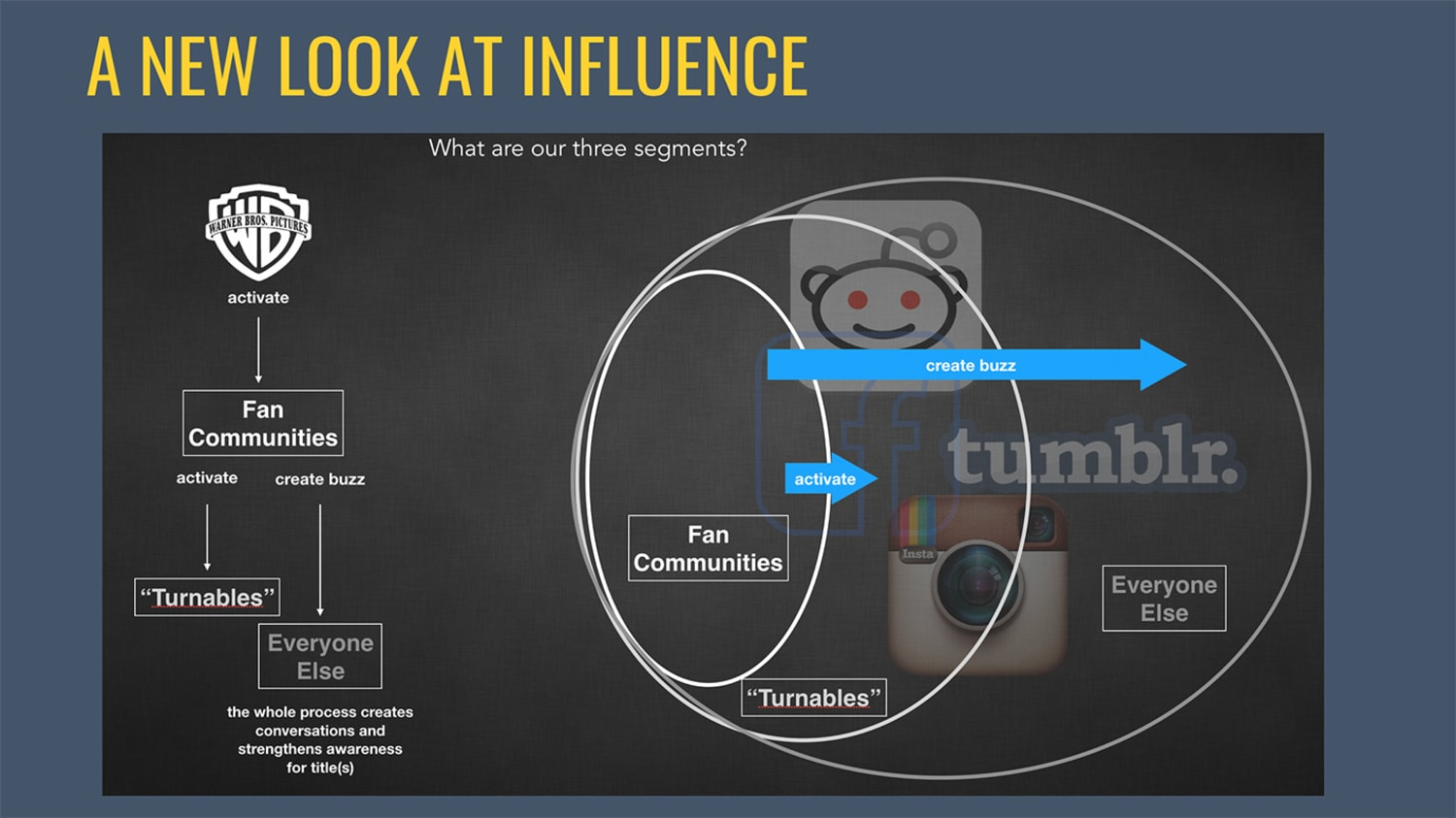 WEB A look at influence