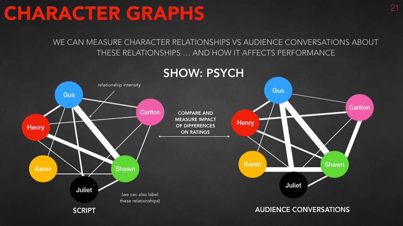 WEB character graphs