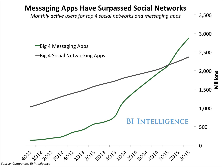 Messaging App Growth