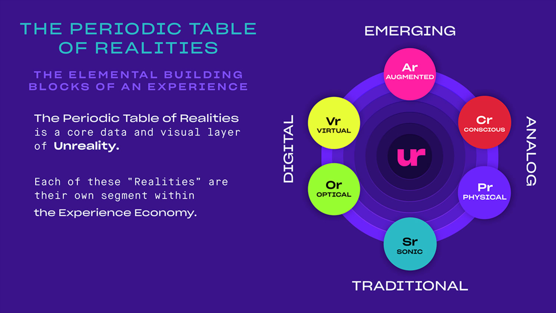 WEB meta periodic table of realities