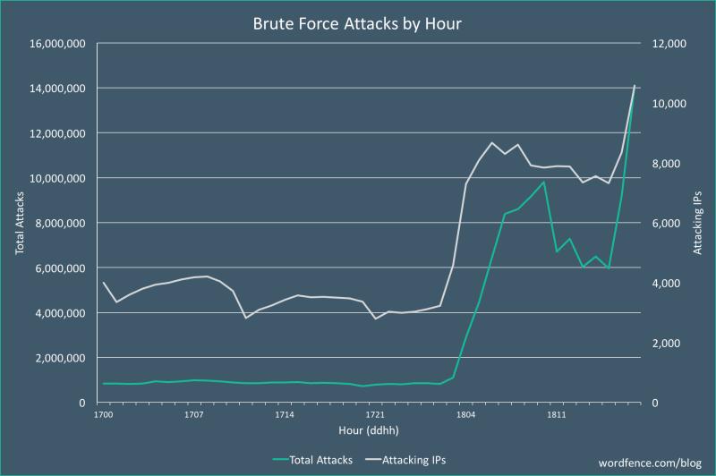 Sécurité - la surface d'attaque