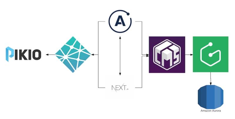 Passer au statique en utilisant Next.JS et GraphQL
