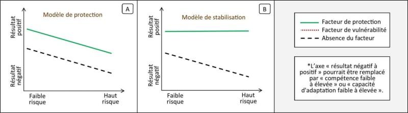 Vulnérabilité et résilience d'un système