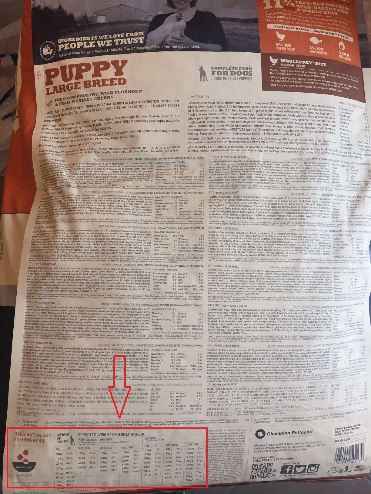 exemplu ghid de hranire hrana acana puppy large breed