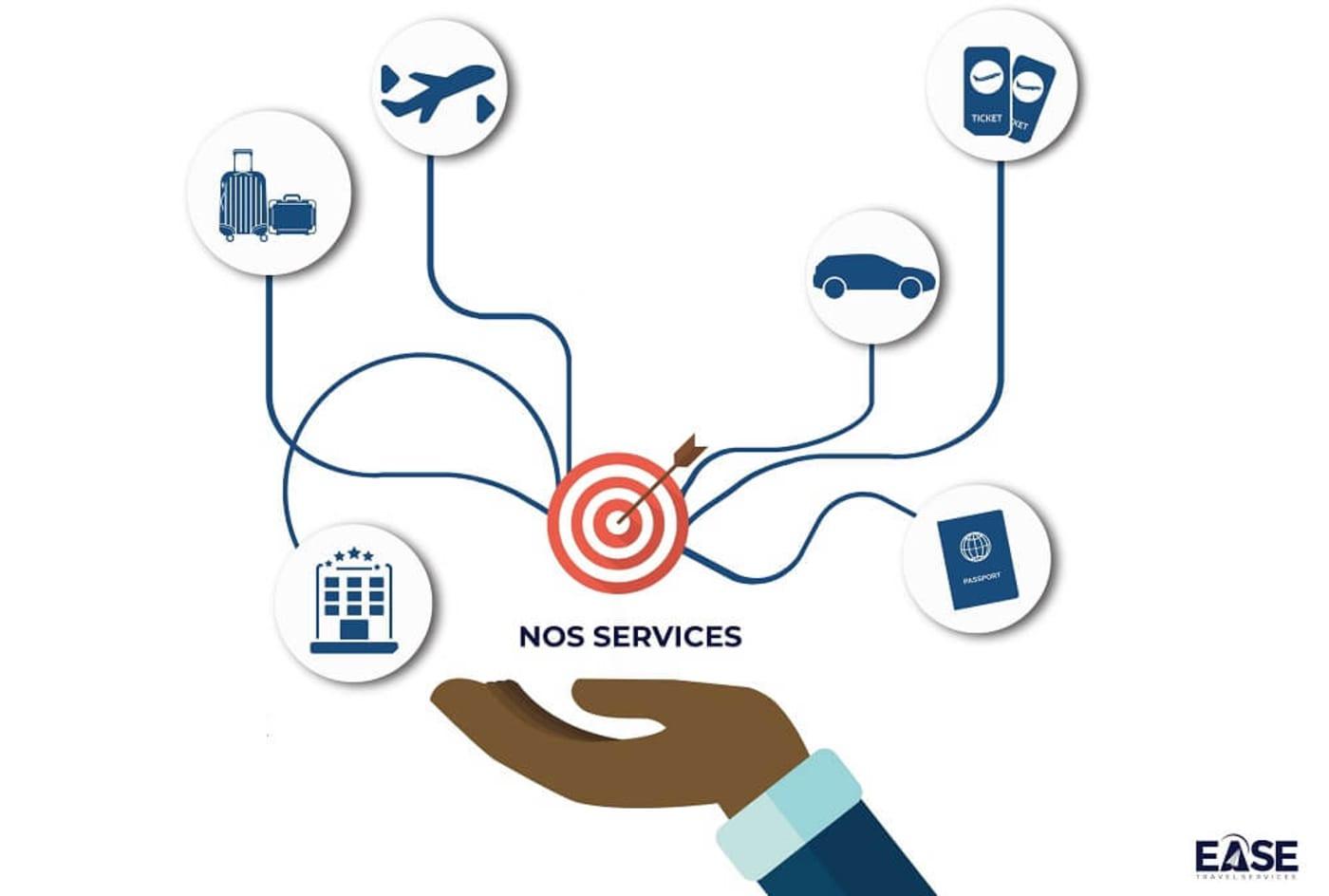 ease-service-chart