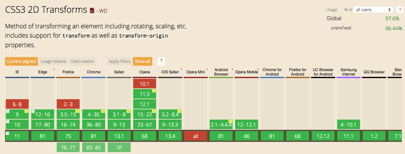 Most browsers support 2D transforms in CSS. Opera Mini is an exception. caniuse.com Screenshot.