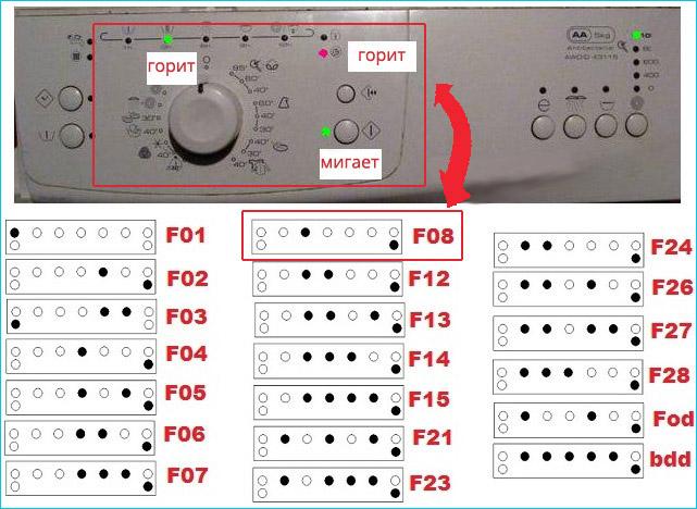 Расшифровка ошибок по индикаторам