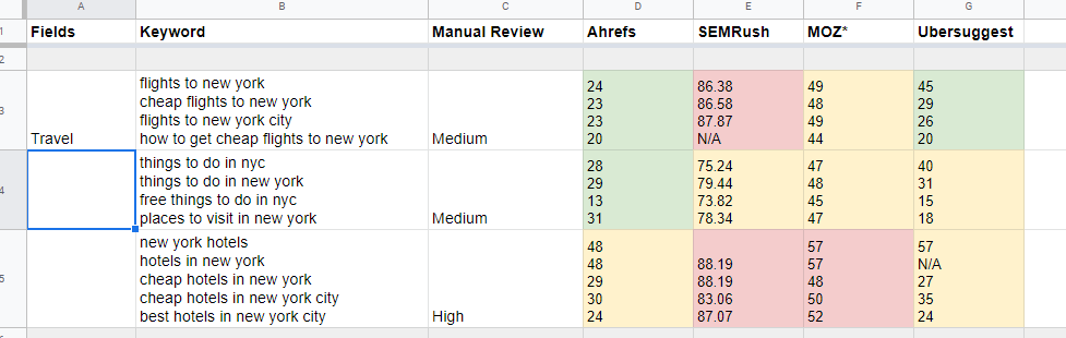 A comparison of keyword difficulty score from four SEO tools.