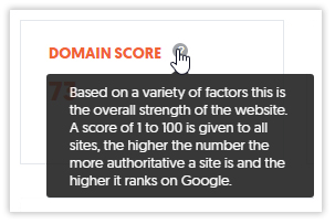 Domain score summary in the tool Ubersuggest.