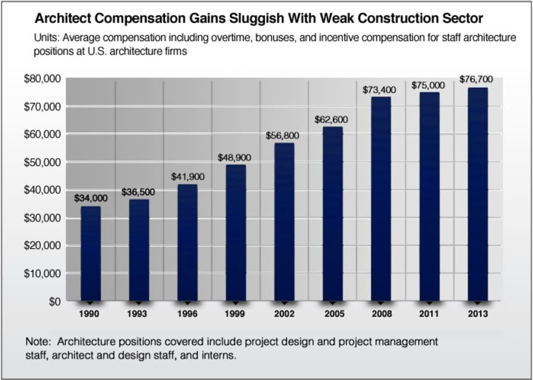architecture salary