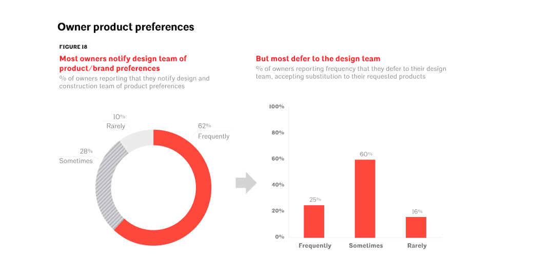 Client Insights Report - white