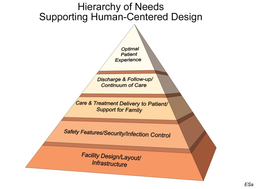 comparison of maslow's hierarchy of needs Motivation theories - comparison table-1 provides the comparison of maslow's hierarchy of needs theory with skinner's behaviorist theory issue maslow.