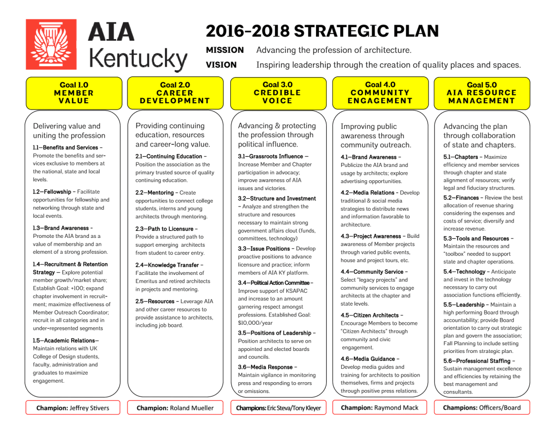 Strategic Plan Graphic as adopted 6-23-2015