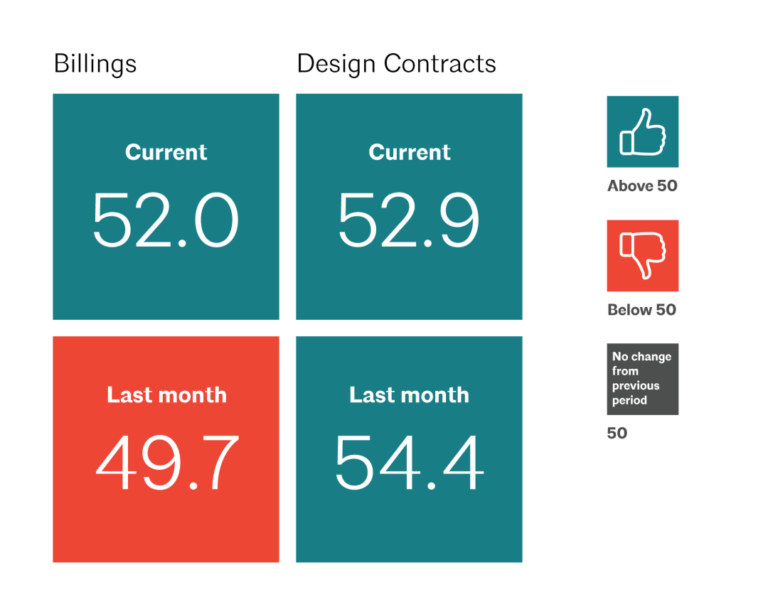 October 2019 Architecture billings index improved conditions