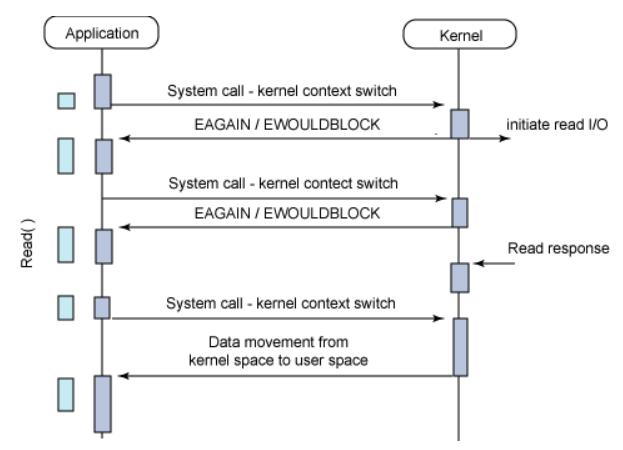 sync-nonblock