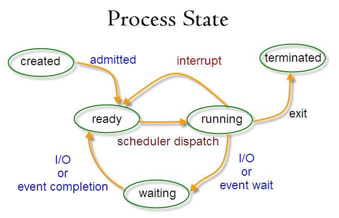 process_status_trans