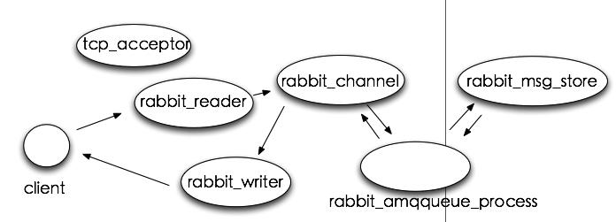 rabbitmq_process