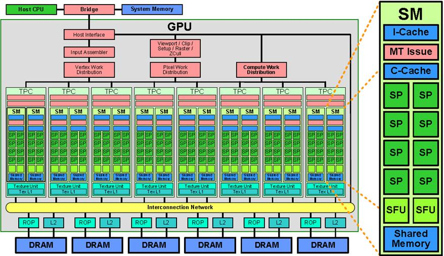 gpu-hardware-structure