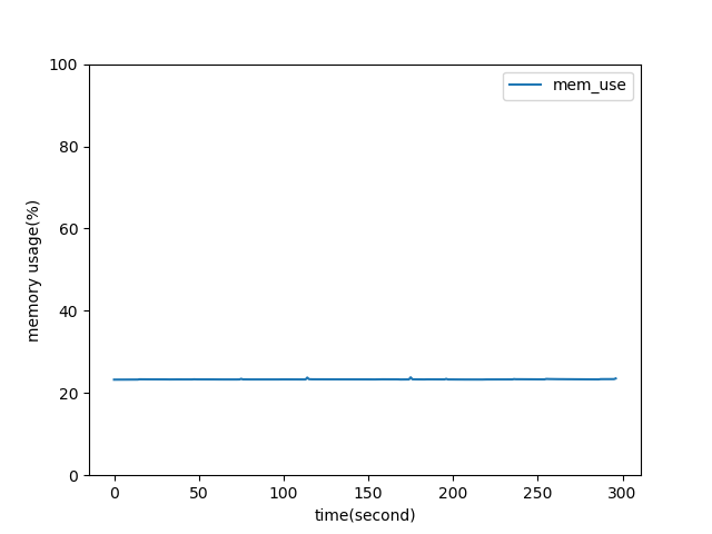 mem_fluctuation