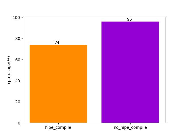 hipe_compile