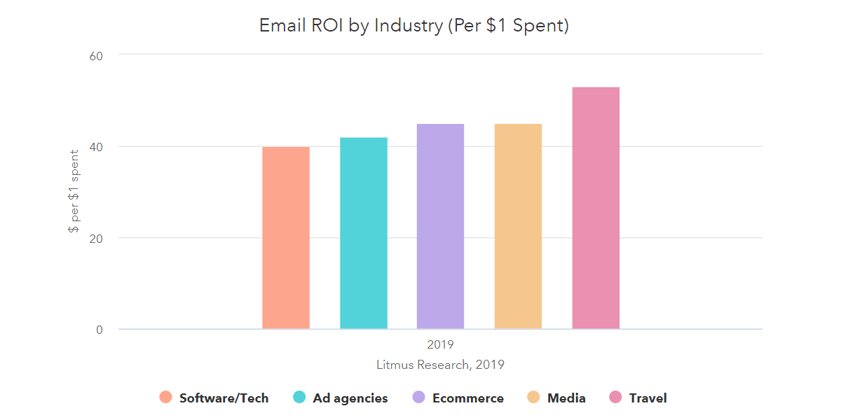 Email Marketing Revenue on Investment per Industry