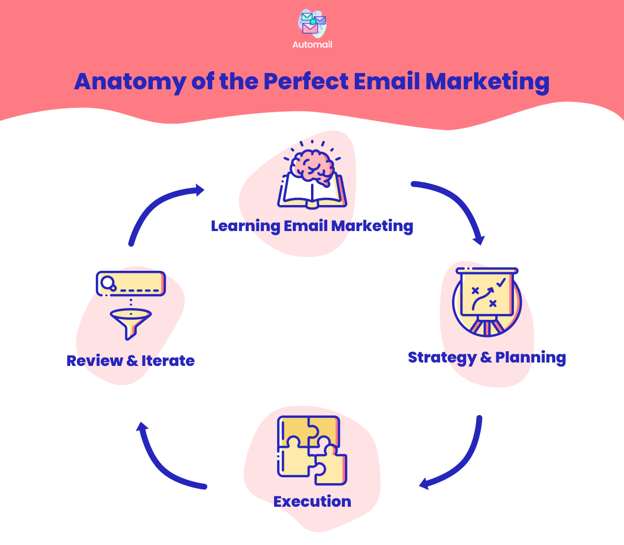 Anatomy of the Email Marketing Process