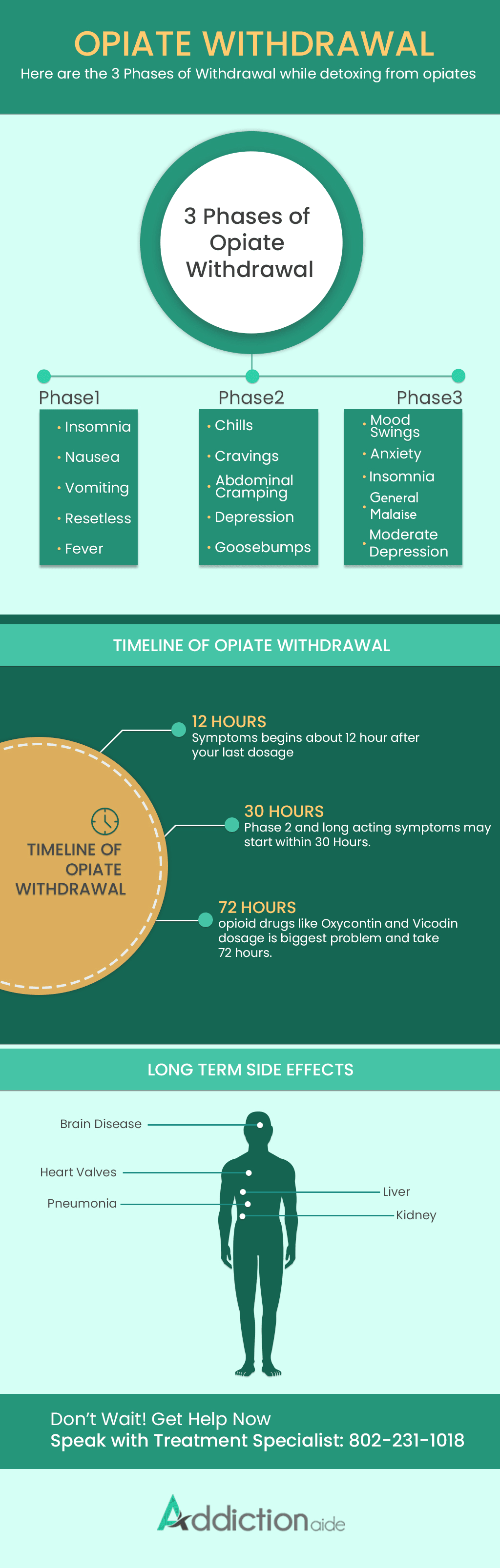 Opiate Withdrawal Infographic