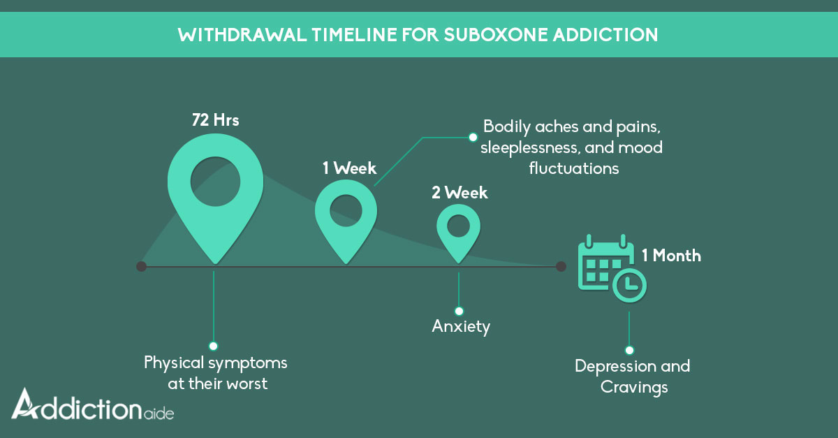 Withdrawal timeline for Suboxone addiction