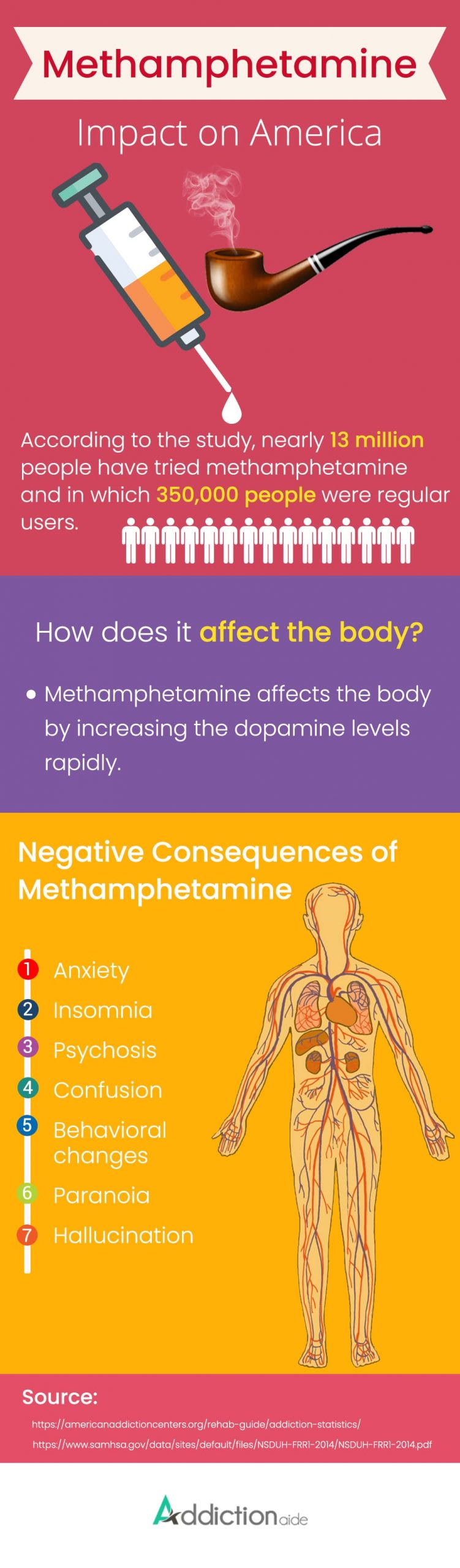 7 Negative Consequences Of Methamphetamine