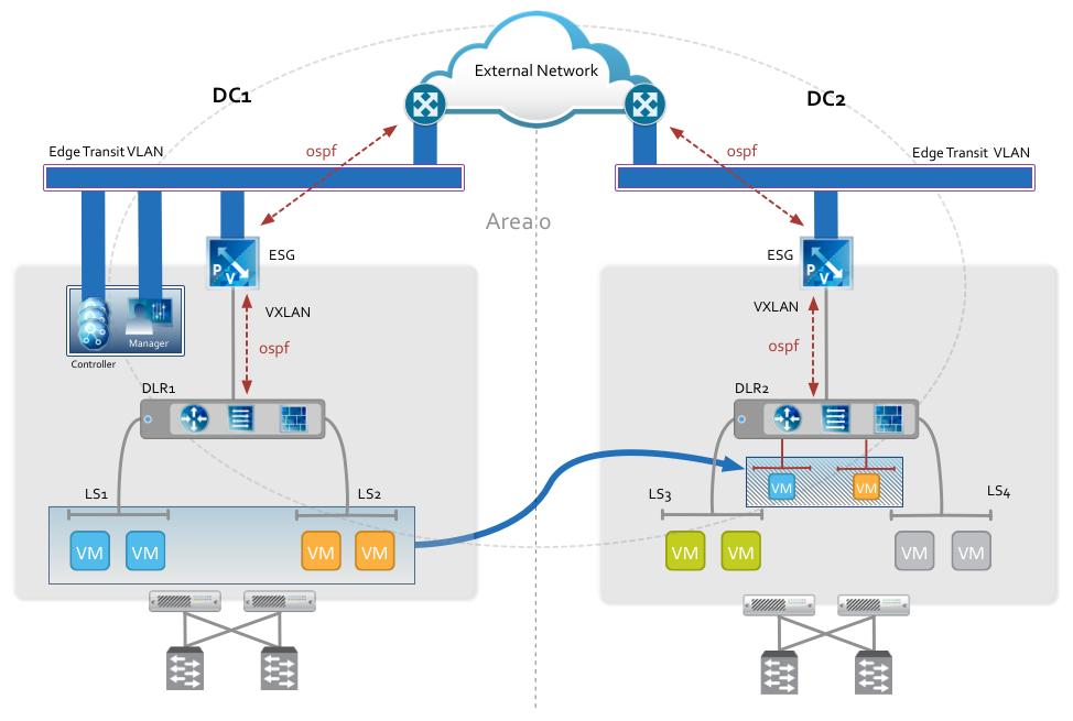 Integrating vSphere and NSX API's with Python (2/2)