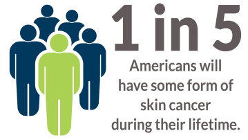 Prevent skin cancer free skin cancer screening at Crossing Rivers Health Clinic