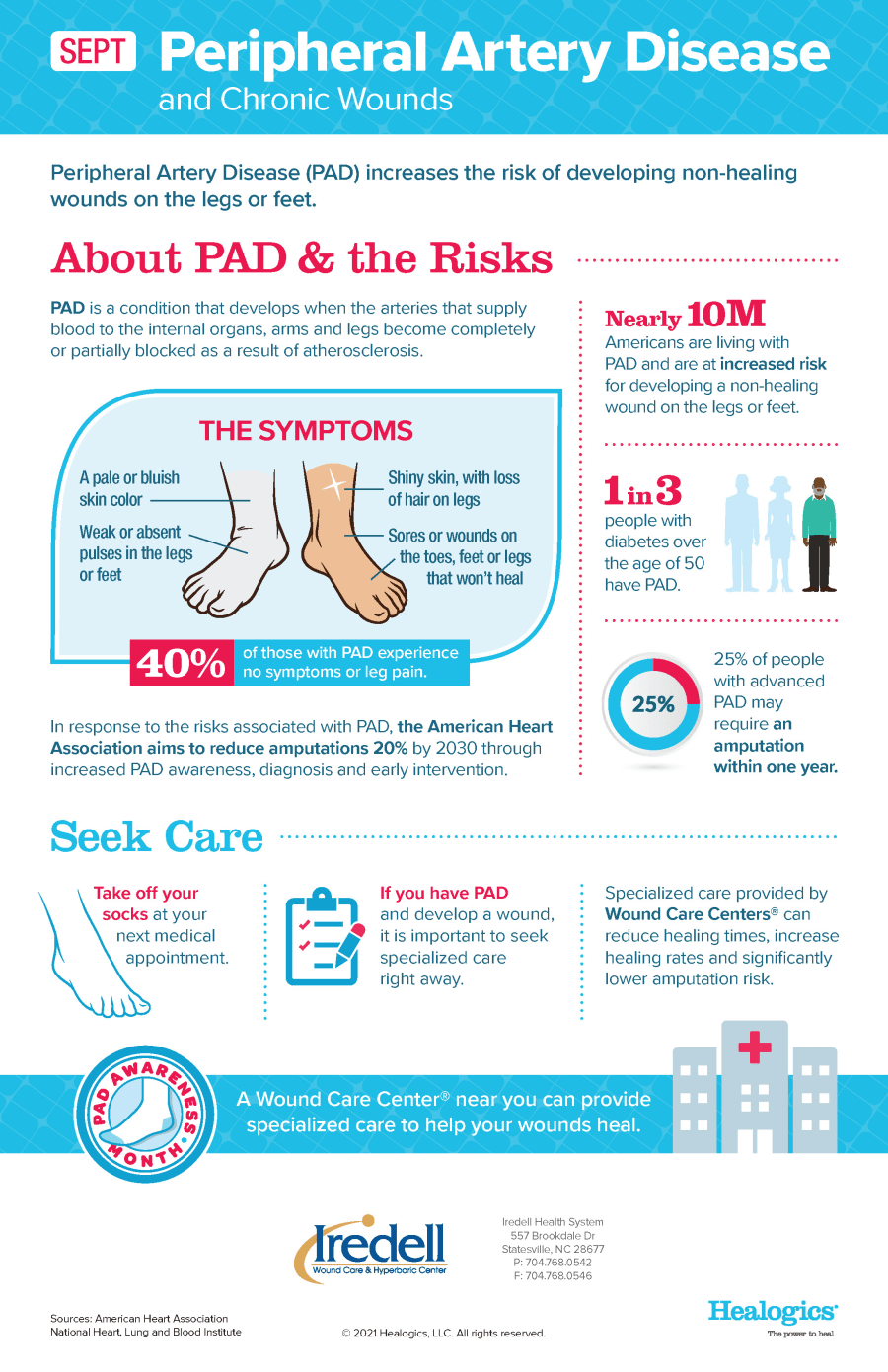 Peripheral Artery Disease (PAD) increases the risk of developing non-healing wounds on the legs or feet.