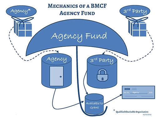 Mechanics of a BMCF Agency Fund