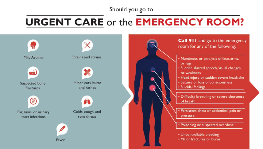 When To Go To The Emergency Room Leesburg Regional Medical Center