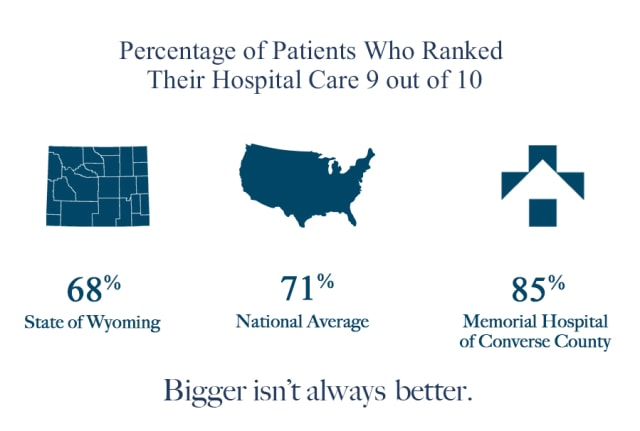 Percentage of patients who ranked their hospital care 9 out of 10. 68% state of Wyoming. 71% national average. 85% Memorial Hospital of Converse County. Bigger isn't always better.
