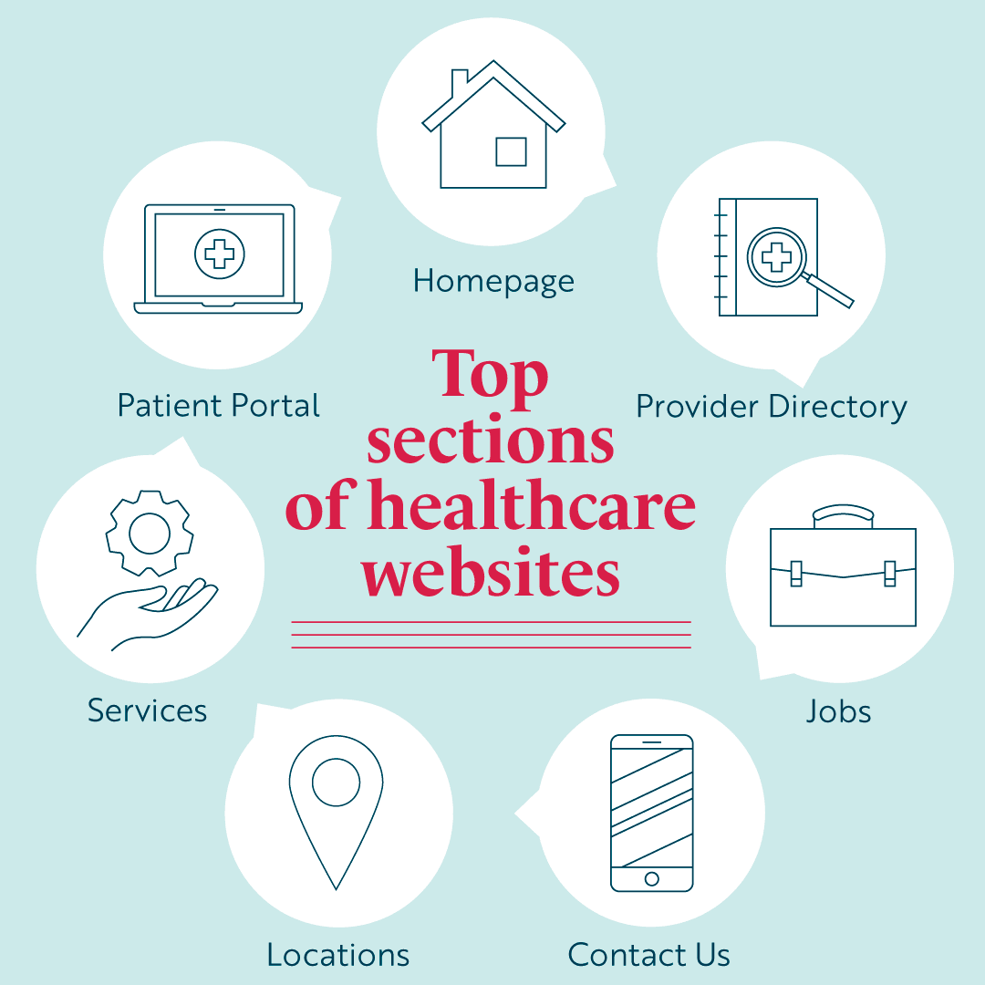 Top sections of healthcare websites
