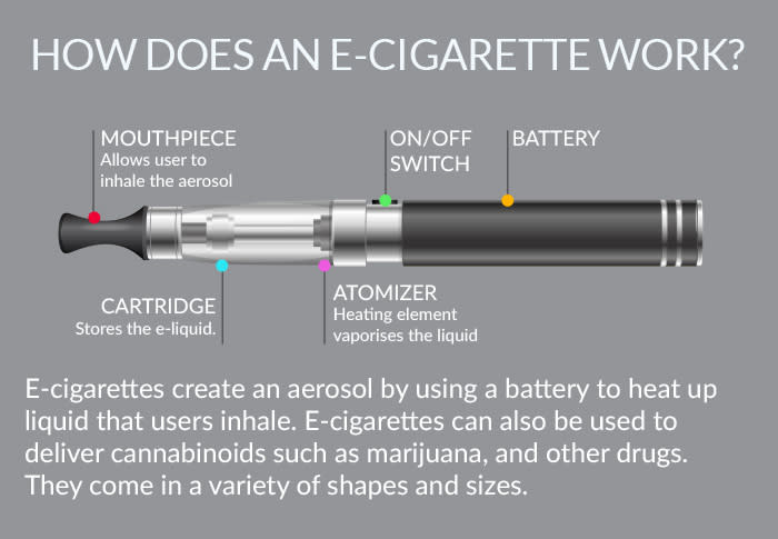 How does an e-cigarette work from Crossing Rivers Health