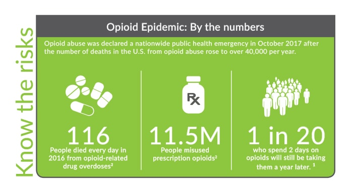 The opioid epidemic by the numbers from Crossing Rivers Health