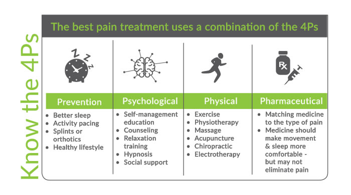 Effective pain management treatment plan from Crossing Rivers Health