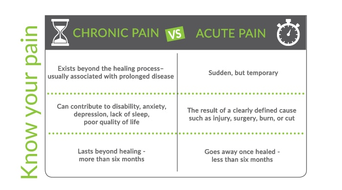 Chronic pain vs. acute pain from Crossin gRivers Health