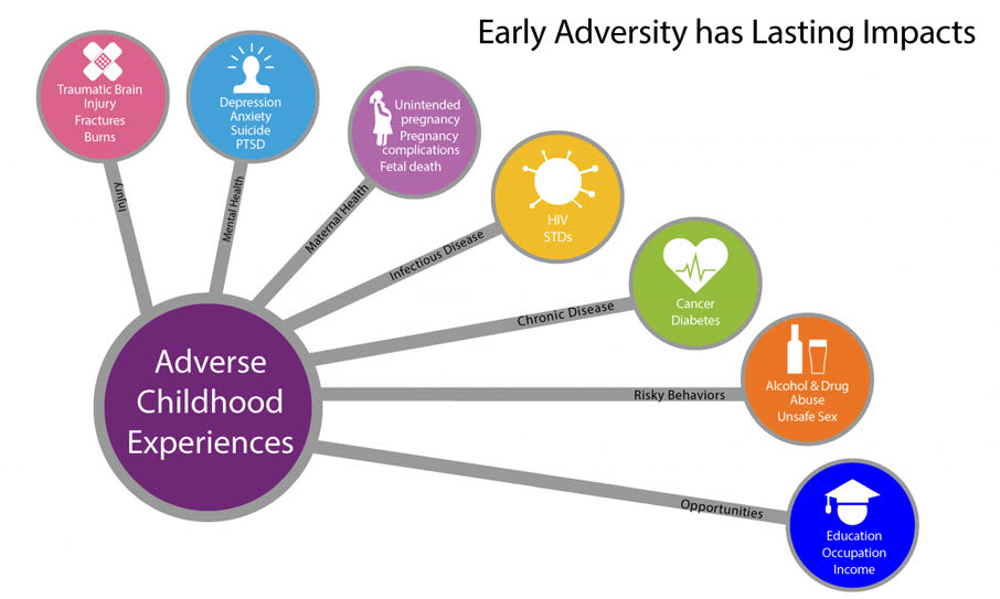 Preventing adverse childhood experiences from Crossing Rivers Health