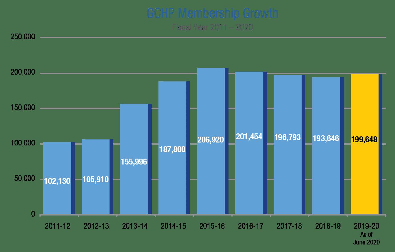 GCHP Membership Growth