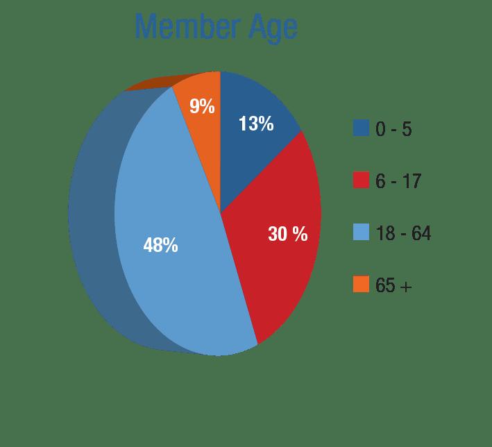 Member Age