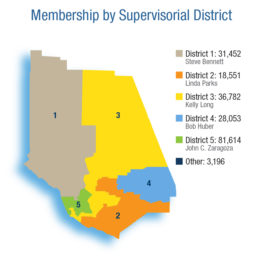 Membership by Supervisorial District