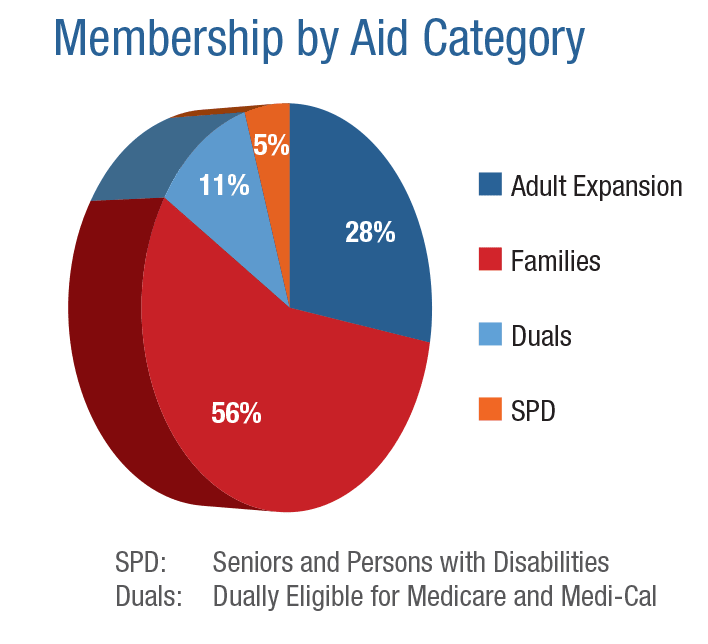 Membership by Aid Category