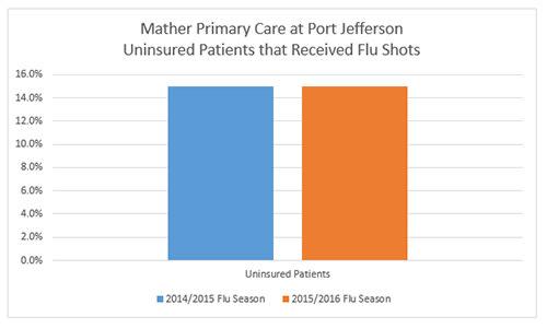 Port Jefferson Flu Shots