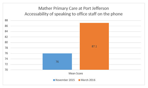 Port Jefferson Accessability of Staff