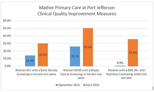 Port Jefferson Clinical Quality