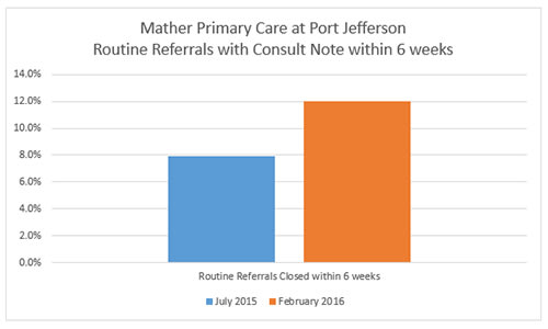 Port Jefferson Routine Referrals