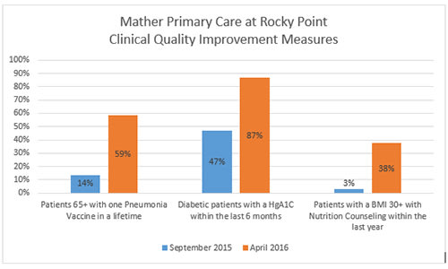 Rocky Point Clinical Quality